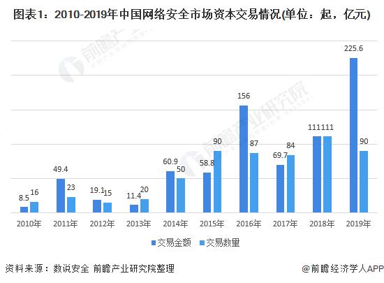 图表1:2010-2019年中国网络安全市场资本交易情况(单位:起,亿元)
