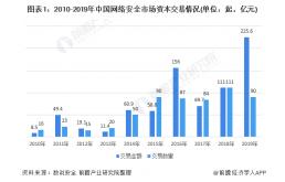 中国网络安全行业投融资现状分析