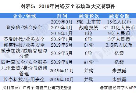 图表5:2019年网络安全市场重大交易事件