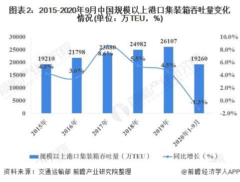 图表2:2015-2020年9月中国规模以上港口集装箱吞吐量变化情况(单位:万TEU,%)