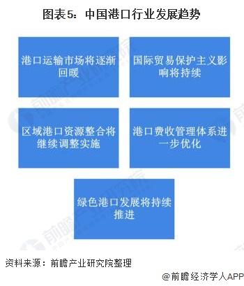 图表5:中国港口行业发展趋势