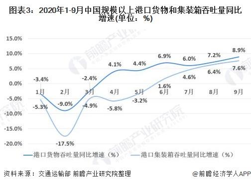 图表3:2020年1-9月中国规模以上港口货物和集装箱吞吐量同比增速(单位:%)