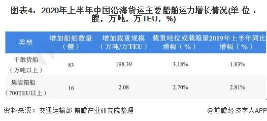 图表4:2020年上半年中国沿海货运主要船舶运力增长情况(单位:艘,万吨,万TEU,%)