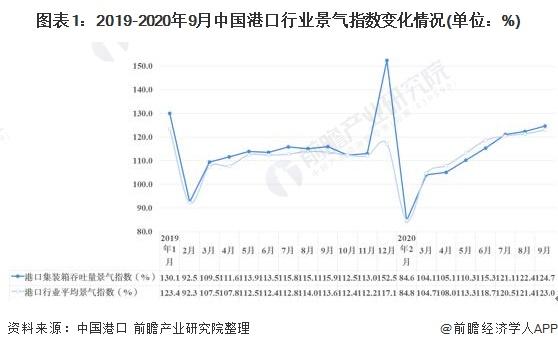 图表1:2019-2020年9月中国港口行业景气指数变化情况(单位:%)