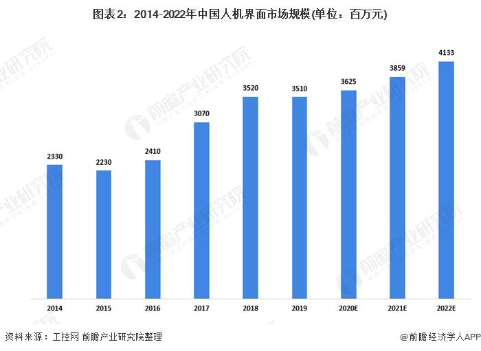 图表2:2014-2022年中国人机界面市场规模(单位:百万元)