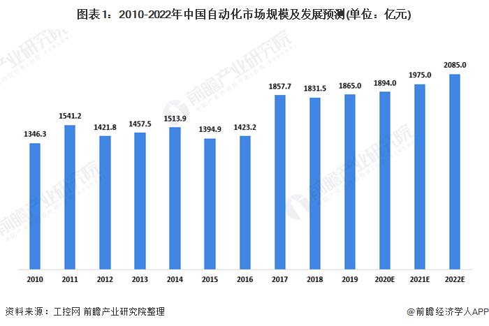 图表1:2010-2022年中国自动化市场规模及发展预测(单位:亿元)