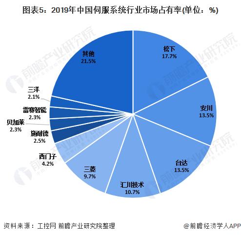 图表5:2019年中国伺服系统行业市场占有率(单位:%)