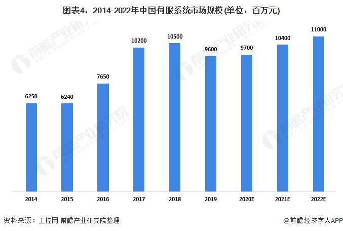 图表4:2014-2022年中国伺服系统市场规模(单位:百万元)