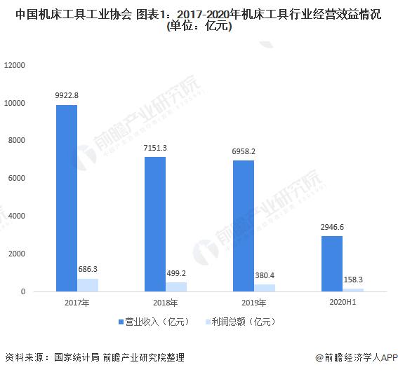 中国机床工具工业协会 图表1:2017-2020年机床工具行业经营效益情况(单位:亿元)