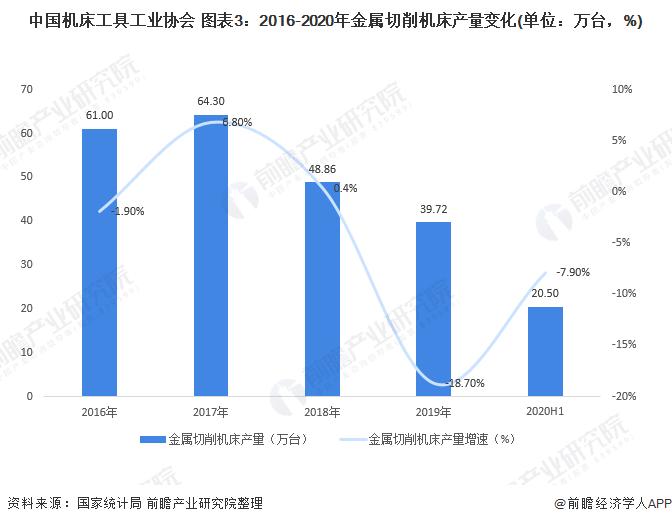 中国机床工具工业协会 图表3:2016-2020年金属切削机床产量变化(单位:万台爱游戏官网,%)