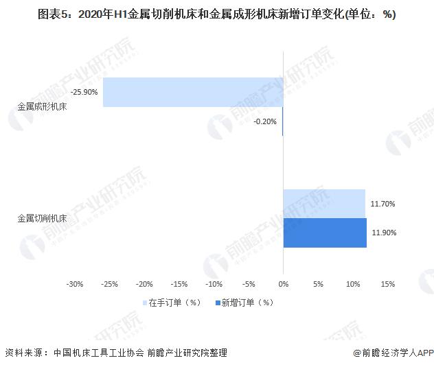 图表5:2020年H1金属切削机床和金属成形机床新增订单变化(单位:%)