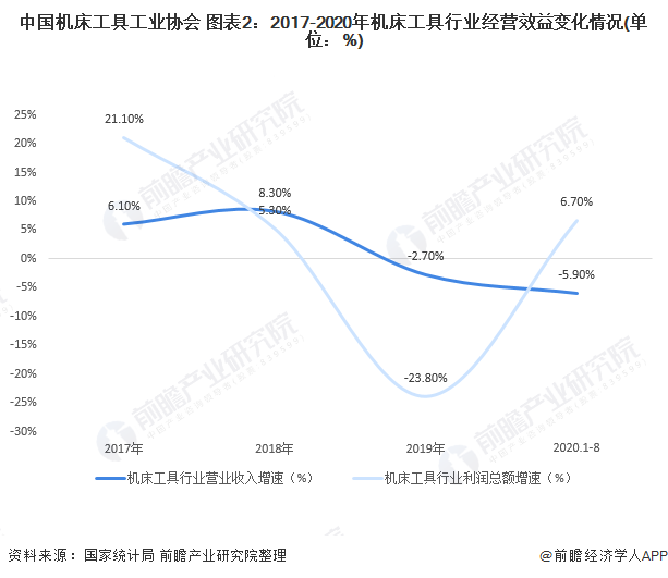 中国机床工具工业协会 图表2:2017-2020年机床工具行业经营效益变化情况(单位:%)