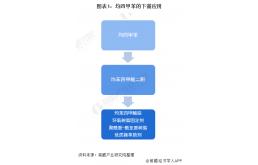 精细化工原料均四甲苯市场供需集中在中国