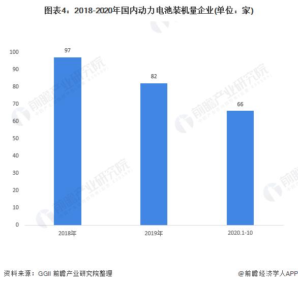 图表4:2018-2020年国内动力电池装机量企业(单位:家)