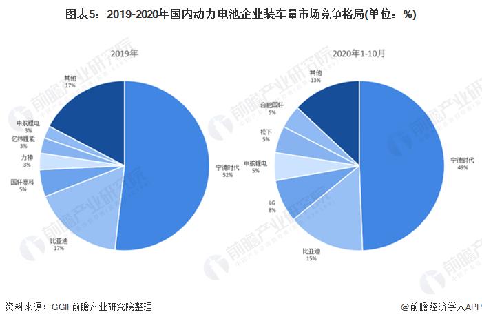 图表5:2019-2020年国内动力电池企业装车量市场竞争格局(单位:%)