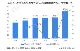 2020年中国海水淡化工程加速,浙江成为海水淡化工程规模第一省