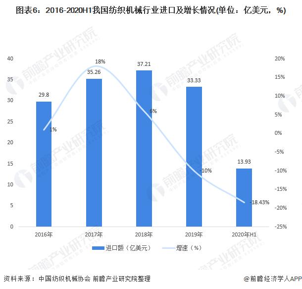 图表6:2016-2020H1我国纺织机械行业进口及增长情况(单位:亿美元,%)