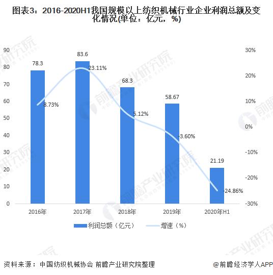图表3:2016-2020H1我国规模以上纺织机械行业企业利润总额及变化情况(单位:亿元,%)