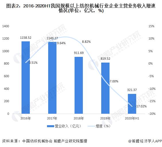 图表2:2016-2020H1我国规模以上纺织机械行业企业主营业务收入增速情况(单位:亿元,%)