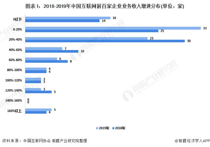 图表1:2018-2019年中国互联网前百家企业业务收入增速分布(单位:家)