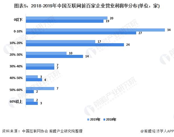 图表5:2018-2019年中国互联网前百家企业营业利润率分布(单位:家)