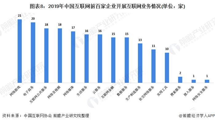 图表8:2019年中国互联网前百家企业开展互联网业务情况(单位:家)