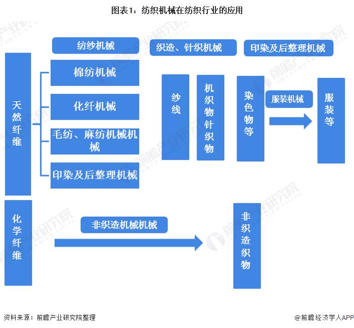图表1:纺织机械在纺织行业的应用