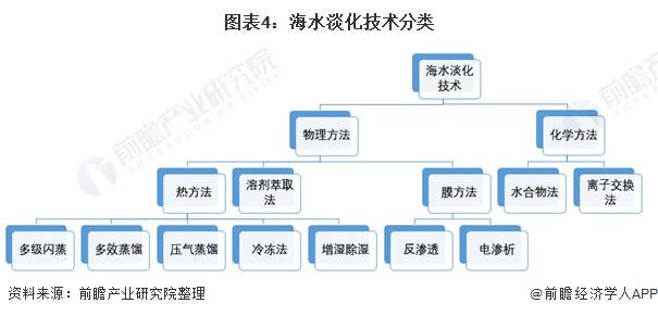 图表4:海水淡化技术分类