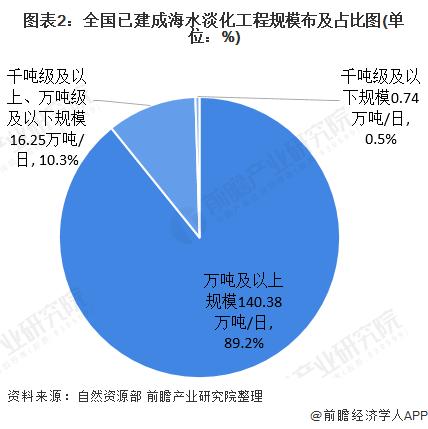 图表2:全国已建成海水淡化工程规模布及占比图(单位:%)