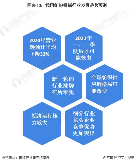 图表10:我国纺织机械行业发展趋势预测