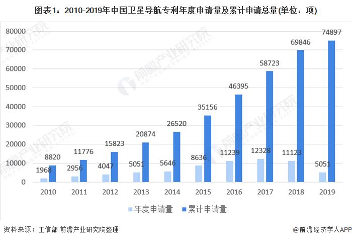 图表1:2010-2019年中国卫星导航专利年度申请量及累计申请总量(单位:项)