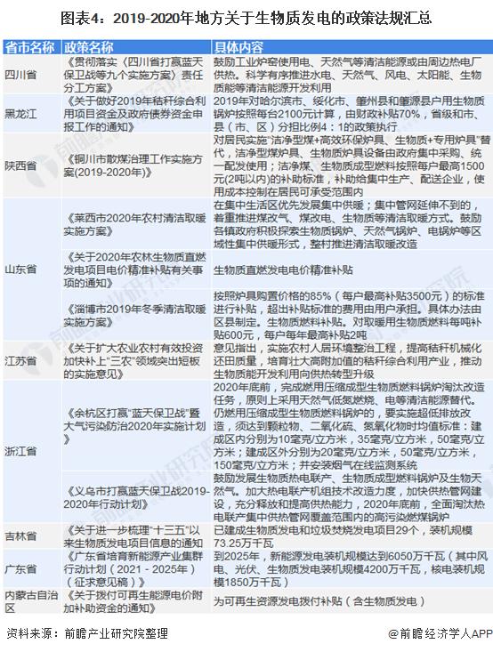 图表4:2019-2020年地方关于生物质发电的政策法规汇总