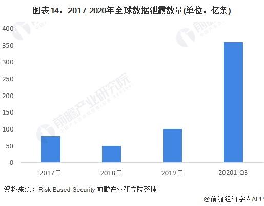 图表14:2017-2020年全球数据泄露数量(单位:亿条)