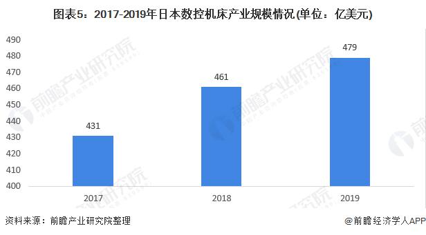 图表5:2017-2019年日本数控机床产业规模情况(单位:亿美元)