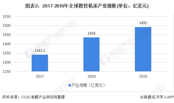 图表2:2017-2019年全球数控机床产业规模(单位:亿美元)