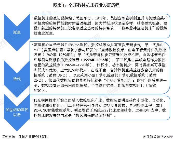 图表1:全球数控机床行业发展历程