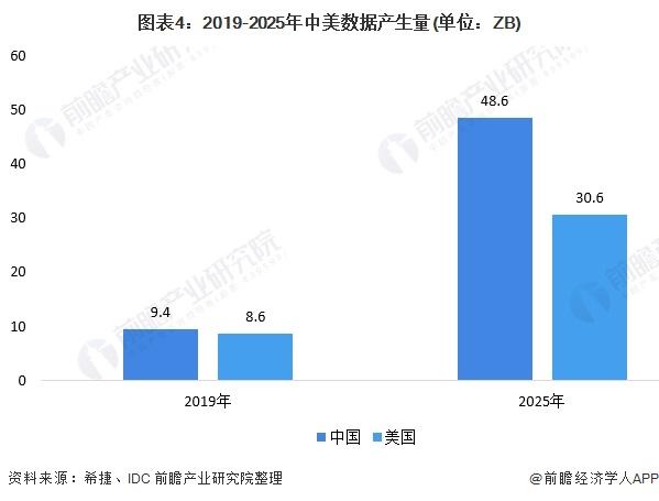 图表4:2019-2025年中美数据产生量(单位:ZB)