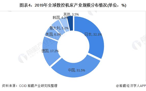 图表4:2019年全球数控机床产业规模分布情况(单位:%)