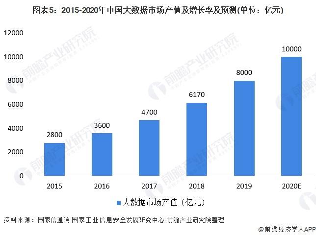图表5:2015-2020年中国大数据市场产值及增长率及预测(单位:亿元)
