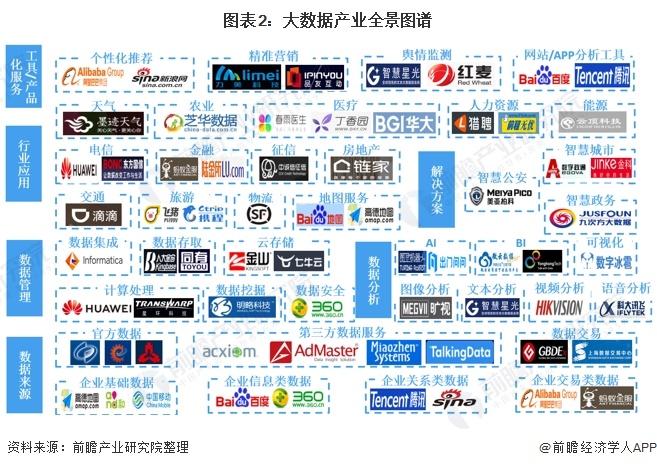 图表2:大数据产业全景图谱