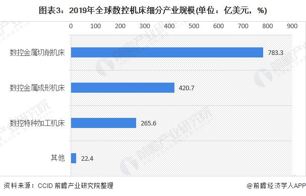 图表3:2019年全球数控机床细分产业规模(单位:亿美元,%)