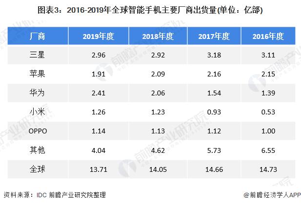 圖表3:2016-2019年全球智能手機主要廠商出貨量(單位:億部)