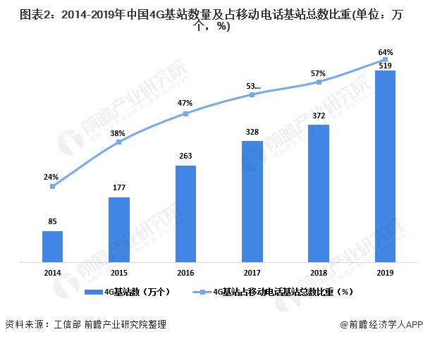 圖表2:2014-2019年中國4G基站數量及占移動電話基站總數比重(單位:萬個,%)