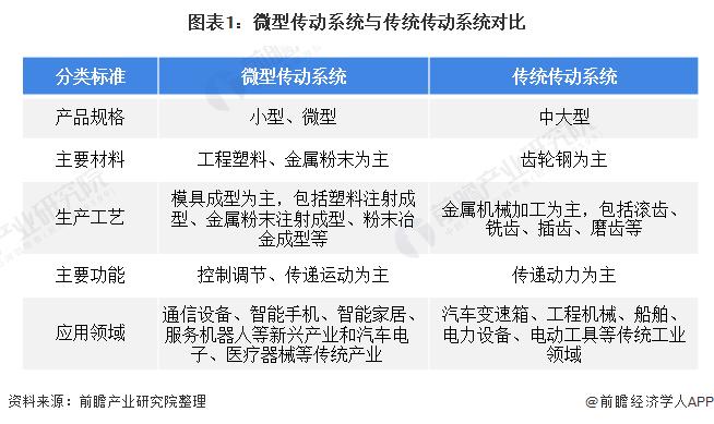 圖表1:微型傳動系統與傳統傳動系統對比