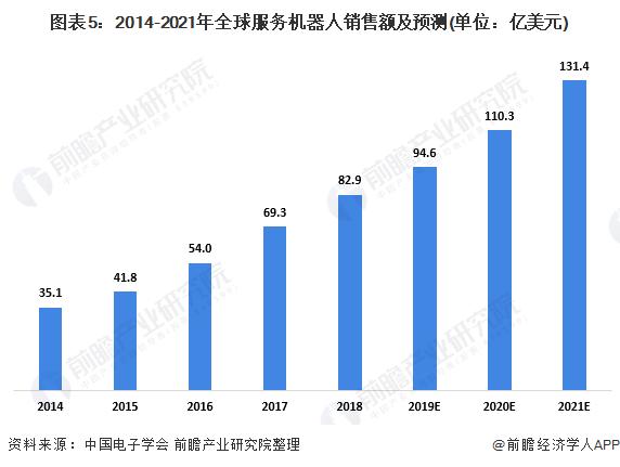 圖表5:2014-2021年全球服務機器人銷售額及預測(單位:億美元)