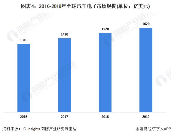 圖表4:2016-2019年全球汽車電子市場規模(單位:億美元)