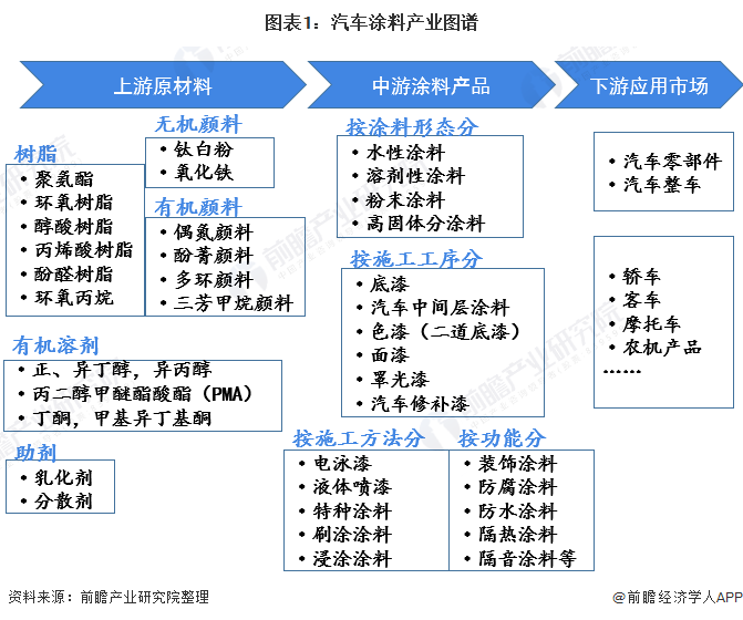 中国汽车的未来发展的趋势
