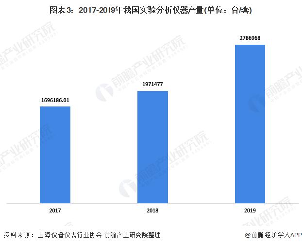 图表3:2017-2019年我国实验分析仪器产量(单位:台/套)