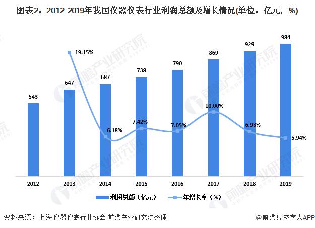 图表2:2012-2019年我国仪器仪表行业利润总额及增长情况(单位:亿元,%)