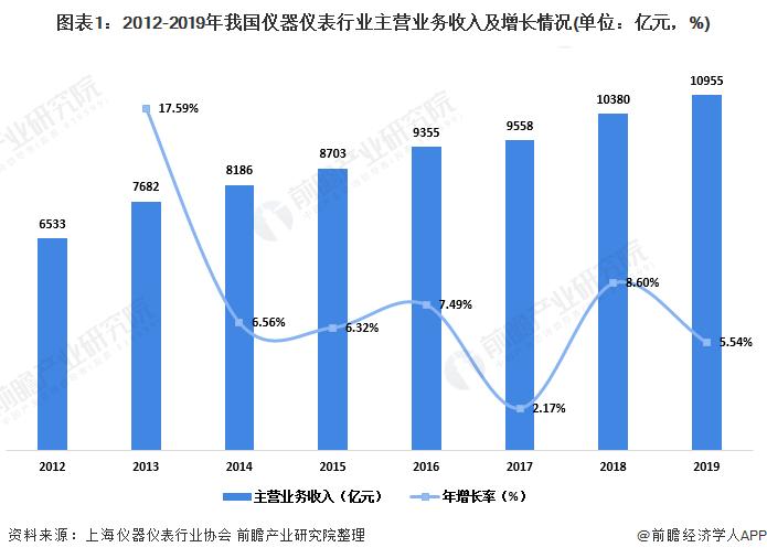 图表1:2012-2019年我国仪器仪表行业主营业务收入及增长情况(单位:亿元,%)